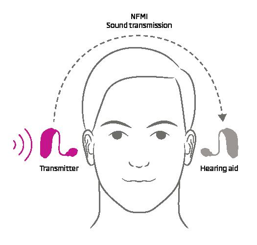 Oticon CROS hearing aids